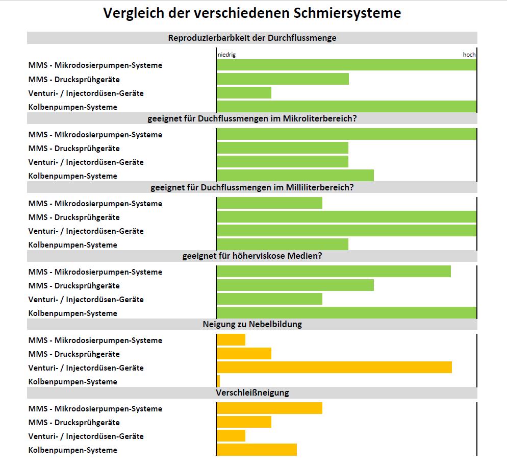 Vergleich Minimalmengenschmierung