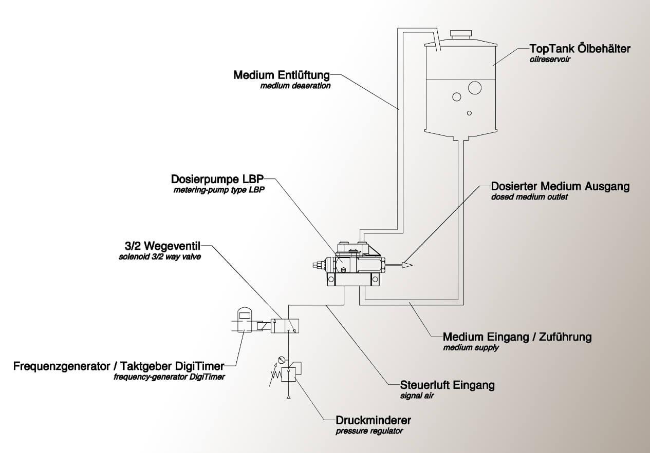 Microschmierung Ersatzpumpe